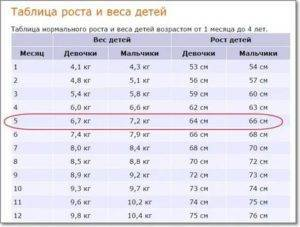 Калькулятор норм веса и роста ребенка