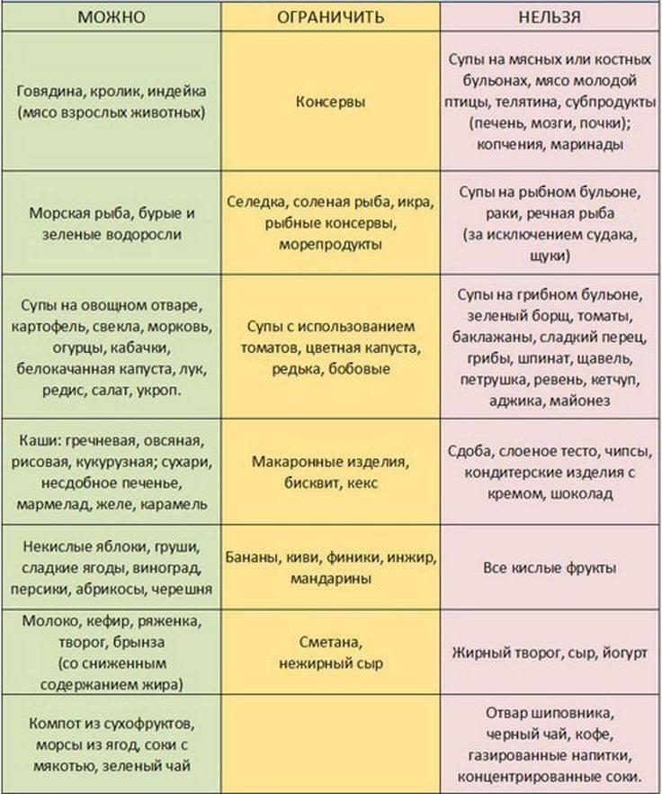 Рецепты меню при лямблиозе у детей меню - про паразитов
