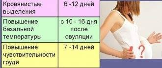 Можно ли понять в первые дни, что наступила беременность, и как можно узнать, что беременна на ранних сроках до задержки месячных?