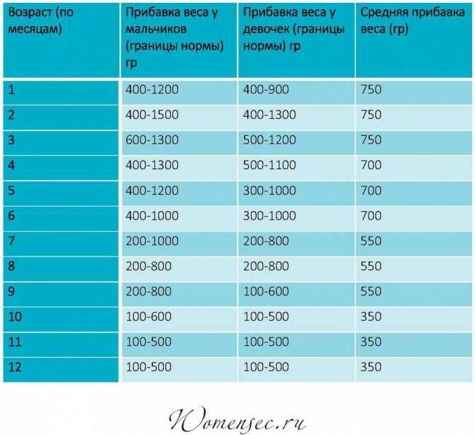 Калькулятор роста и веса ребенка до года и старше как узнать нормы показатели доктор комаровский консультирует прирост показателей в первый год