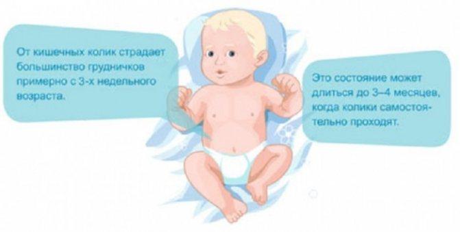 Почему у новорожденного болит животик - топотушки