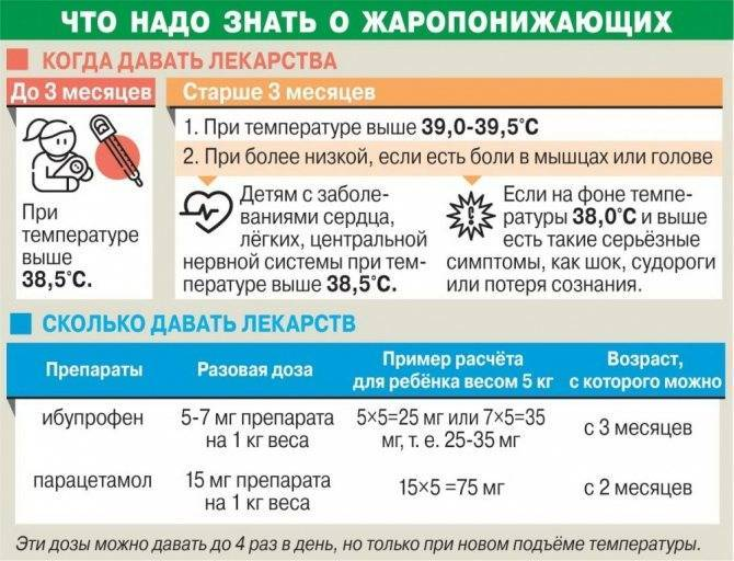 Как быстро сбить температуру 39 у ребенка