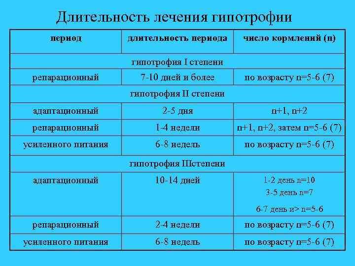 Гипотрофия (1,2,3 степени) - портал о скорой помощи и медицине
