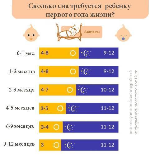 Примерный режим дня ребенка в 9 месяцев