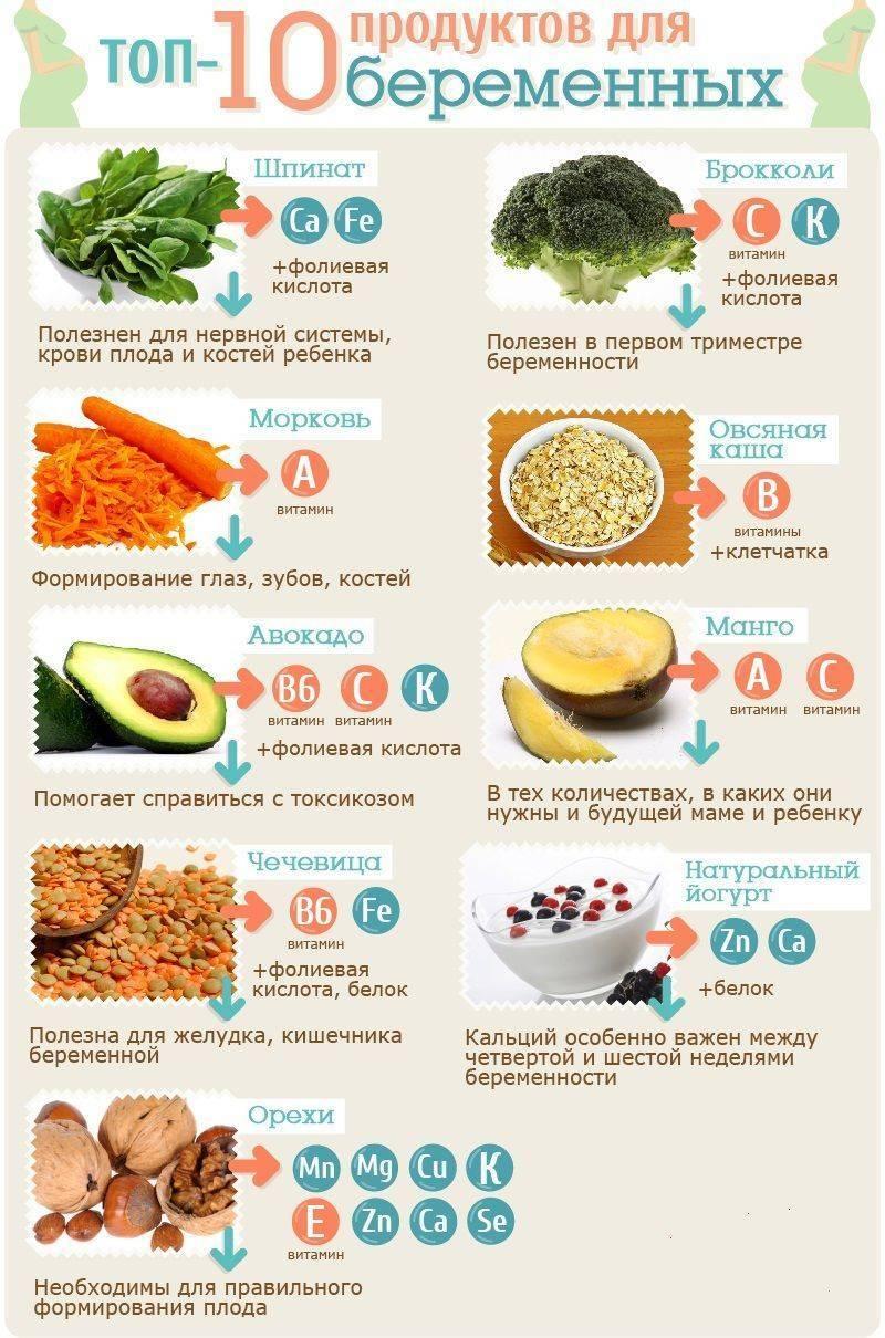 Питание при беременности: что можно кушать беременным – правильная еда, что нужно есть и как питаться по неделям – рацион и меню на каждый день, таблица со списком продуктов на ранних сроках