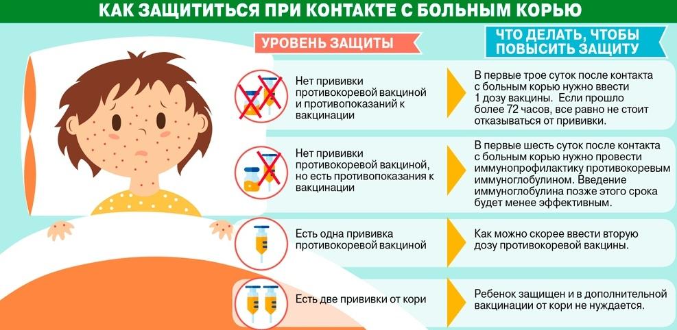 Может ли привитый ребенок заболеть корью – симптомы заболевания после прививки