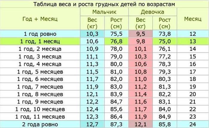 Прибавка в весе у новорожденных на грудном вскармливании по месяцам: нормы для девочек и мальчиков (таблицы воз) до года и старше, что делать, если грудничок на гв плохо набирает вес
