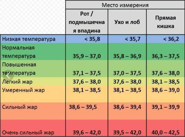 Температура 37 у новорожденного ребенка - всё о грудничках