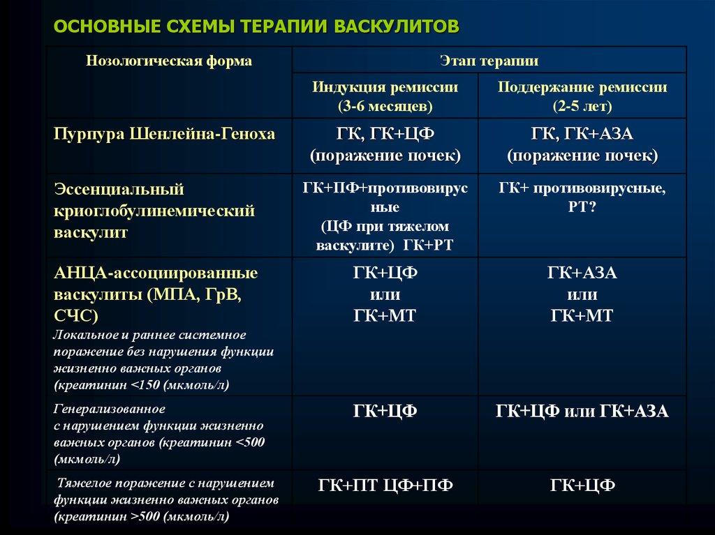Геморрагический васкулит у детей прогноз