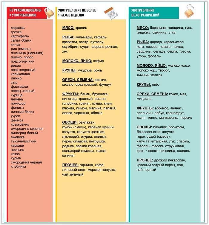 Продукты, которые запрещены и разрешены беременным