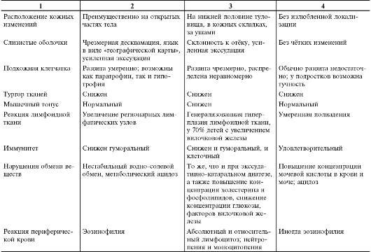 Диатез - диагностика, лечение и профилактика