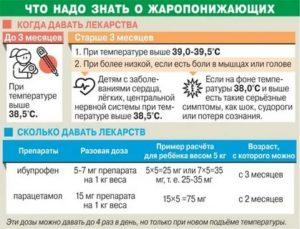 Когда и какую температуру нужно сбивать у ребенка до года и старше