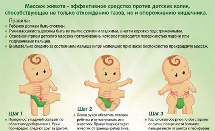 Массаж животика при коликах у новорождённого: как делать, техника