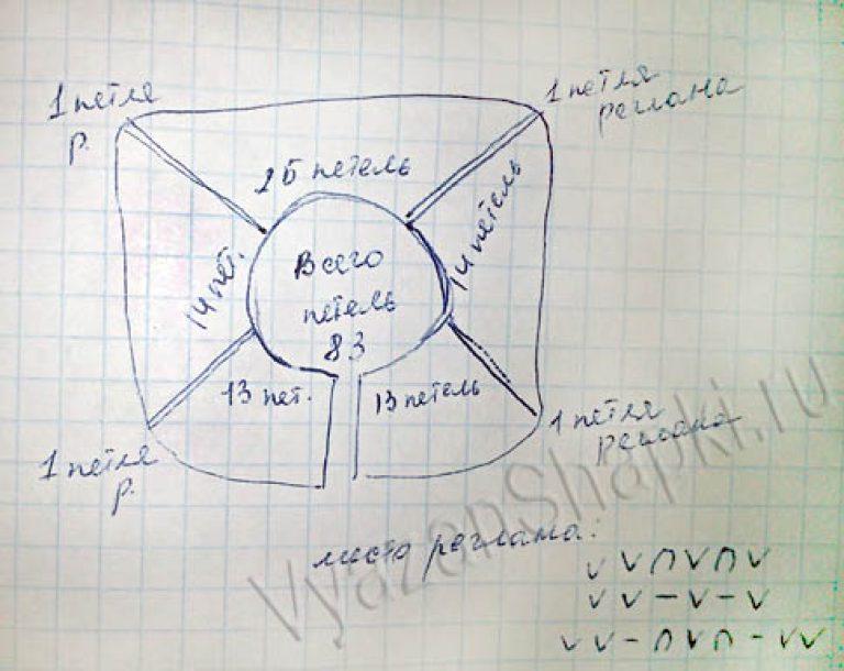 Манишка спицами: схема и описание для начинающих