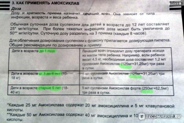 Антибиотик амоксициллин для детей, 250 мг, таблетки и суспензия, инструкция по применению, аналоги, цена