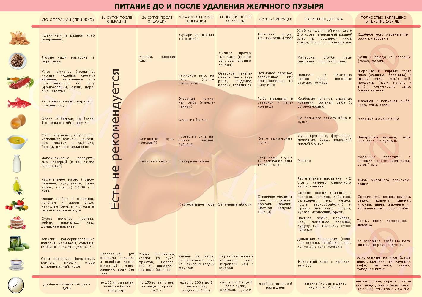 Диета после удаления аппендицита - что кушать в послеоперационный период и меню при реабилитации