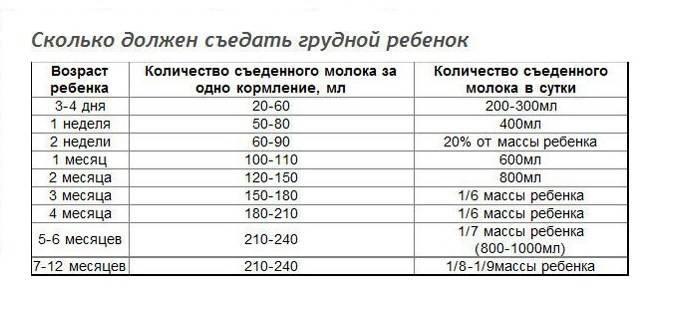 Количество кормлений по месяцам при искусственном вскармливании ребенка: таблица с нормами питания. особенности рациона новорожденного малыша в первый год жизни