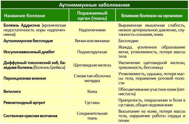 Болезнь жильбера: симптомы и лечение