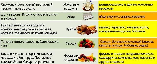 Диета при поносе у ребенка: меню при диарее, для ребенка 2-3 лет при жидком стуле