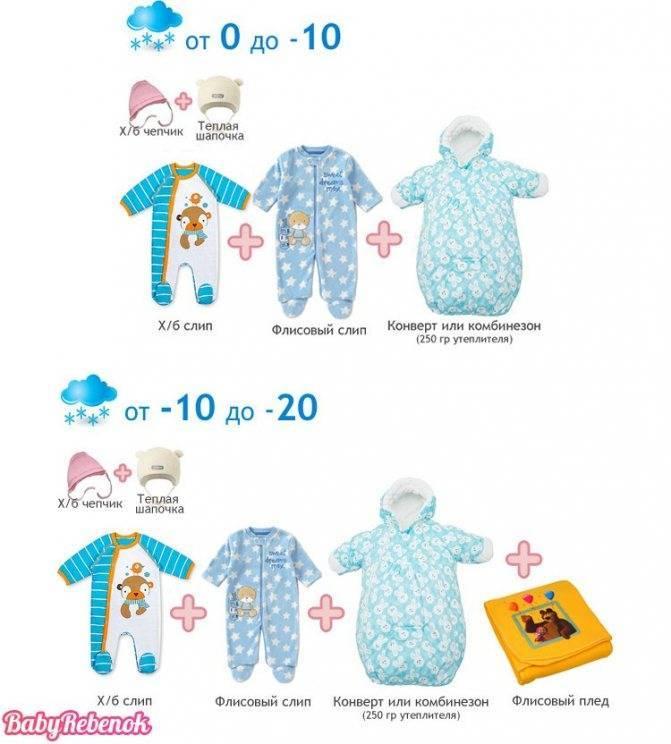 Памятка родителям или как правильно одеть новорожденного по погоде