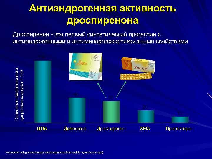 Рейтинг лучших и эффективных антиандрогенов, что это такое, показания и противопоказания