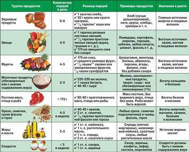 Как женщине правильно питаться перед ЭКО: каким должно быть питание, подходит ли белковая диета?