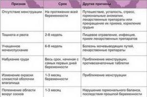 25 признаков беременности