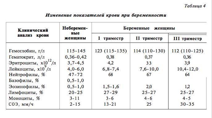 Норма сахара (глюкозы) в крови при беременности