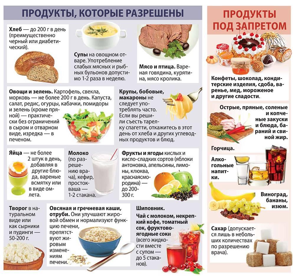 Диета при отравлении: после пищевого у взрослых и детей, питание, меню