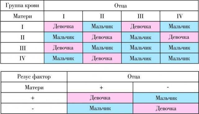 Совместимость групп крови для зачатия ребенка и при переливании