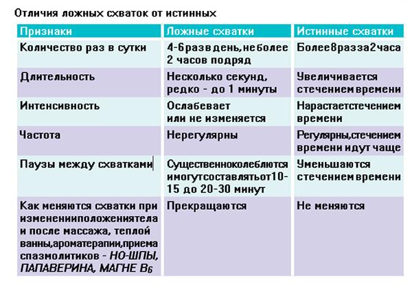 Схватки перед родами: как распознать, как начинаются, ощущения; на что похожи настоящие и ложные схватки перед родами / mama66.ru