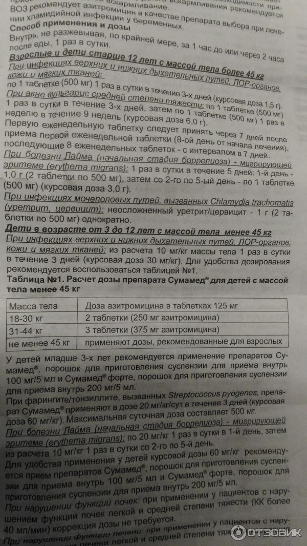 Азитромицин: инструкция по применению, цена, отзывы, аналоги и состав (таблетки 125, 250, 500 мг, капсулы, суспензия)