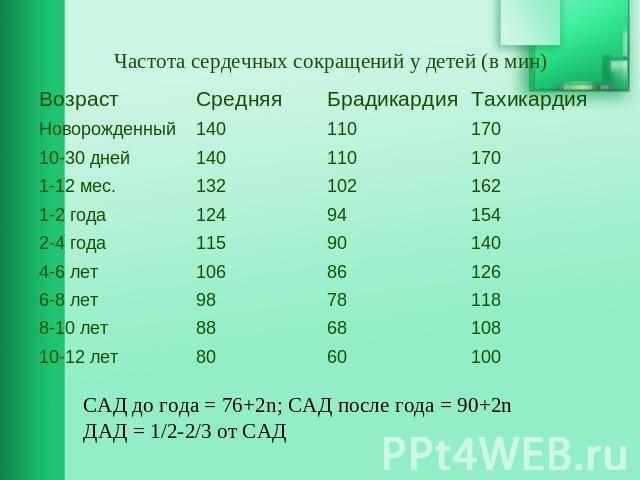✅ чсс норма по возрастам таблица у детей - денталюкс.su