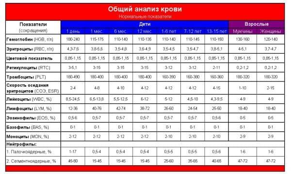 Plt в анализе крови: что это такое, норма у женщин и мужчин, расшифровка результатов, повышенные и пониженные значения