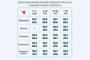 Температура тела у новорожденных до месяца норма