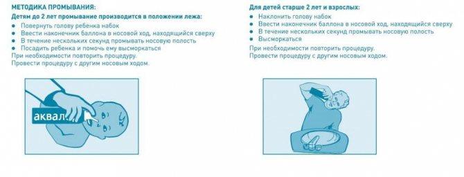 Как правильно промывать нос ребенку, чем промывать нос грудничку при насморке