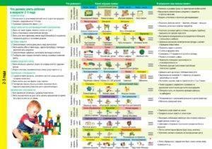 Навыки и умения в 5 месяцев, или что должен уметь делать ребенок
