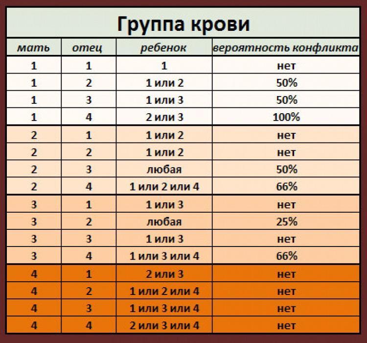 Как установить отцовство по группе крови: таблица с данными
