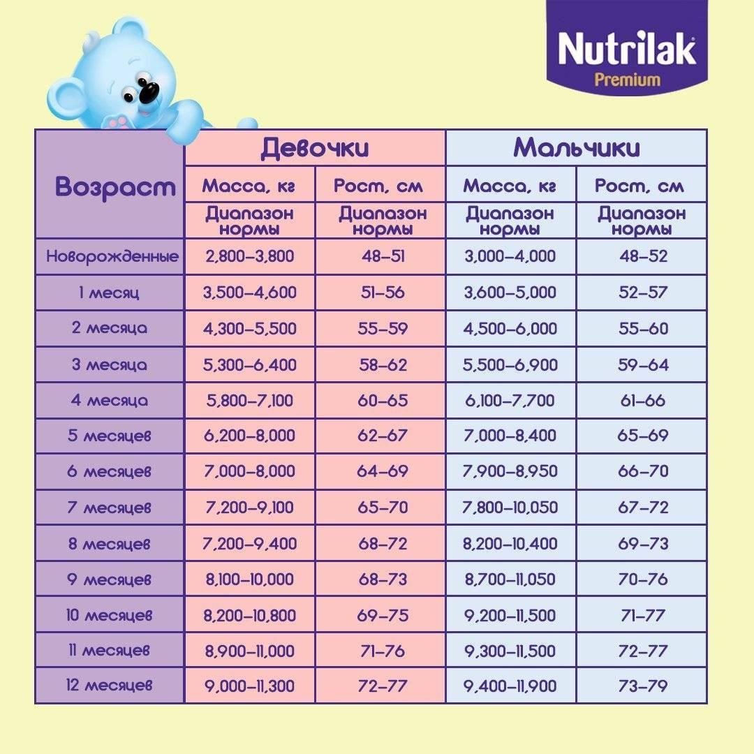 Ребенку 4 месяца: развитие, рост, вес, питание, режим дня