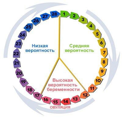 Процедура экстракорпорального оплодотворения (эко): как проходит, какие результаты, где можно сделать эко в москве?