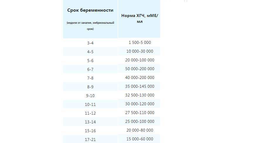Таблица хгч по дням после эко