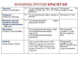Прививка от краснухи: схема вакцинации, рекомендуемые вакцины