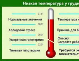 У ребенка холодные руки и ноги при температуре: правила оказания первой помощи в домашних условиях