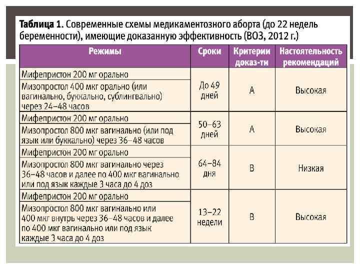 Метипред при беременности: для чего назначают, до какого срока нужно пить? - детская клиническая больница г. улан-удэ