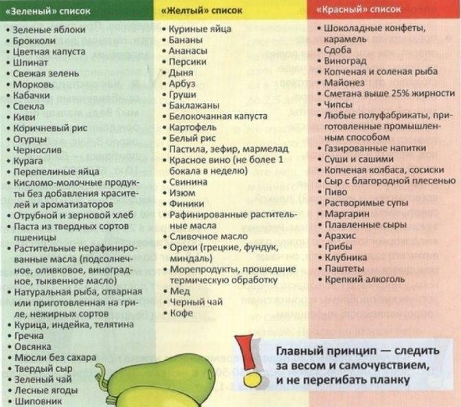 Что можно есть кормящей маме в первый месяц после родов: список продуктов, таблица питания, рецепты