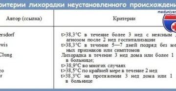 Повышенная температура у ребенка при отсутствии симптомов простуды
