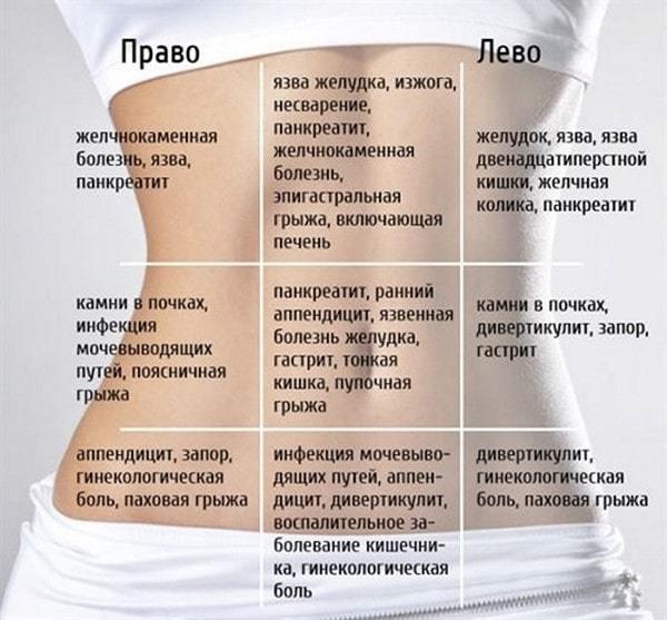 Проблемы с кишечником у беременной