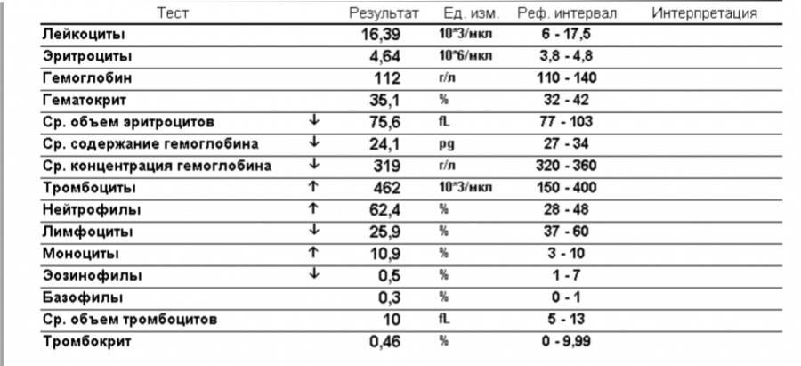 Повышены тромбоциты у грудничка