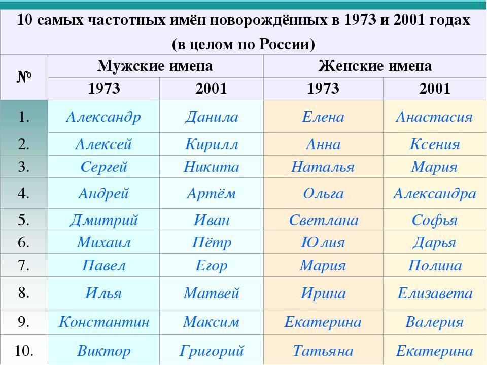 Список православных имен для мальчиков по церковному календарю