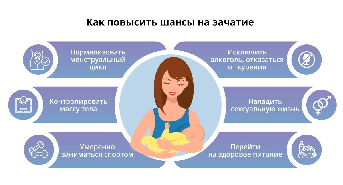 Что делать, если год не получается забеременеть / mama66.ru